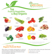 Guide to Buying Organic